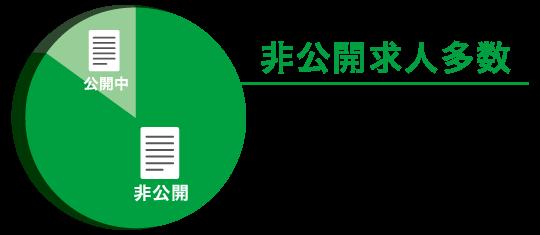株式会社シーズ